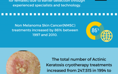 Queensland Is The Skin Cancer Capital of the World